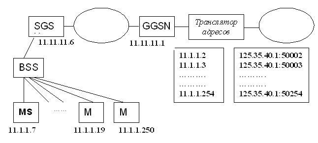 Пример трансляции сетевых