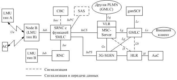 Структурная схема сети UMTS с