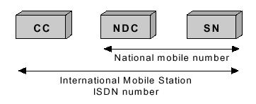 Mobile Station International ISDN Number