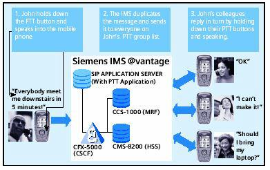Пример IMS услуги PTT (Push-to-Talk)