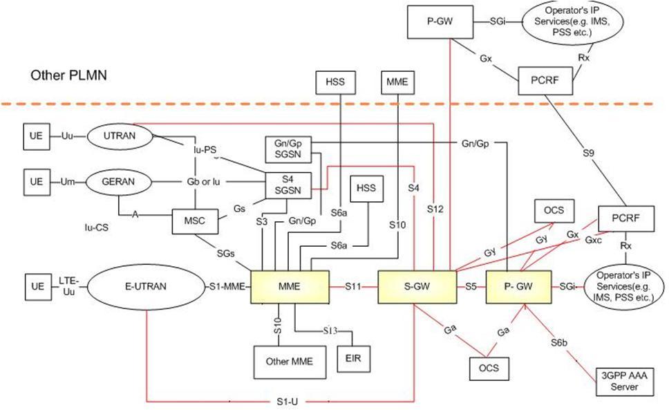 Схема взаимодействия сетей