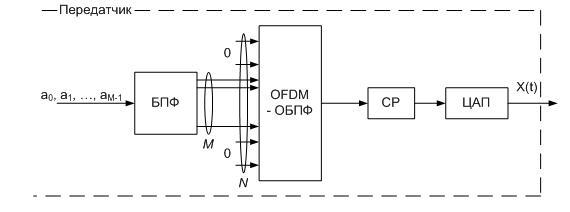 Формирование сигнала БПФ-OFDM
