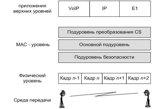 Структура МАС-уровня стандарта IEEE 802.16